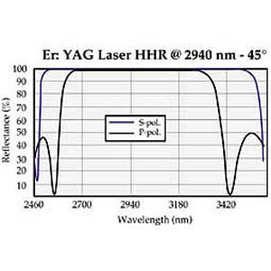 Er: YAG Laser Mirrors (2940 nm)